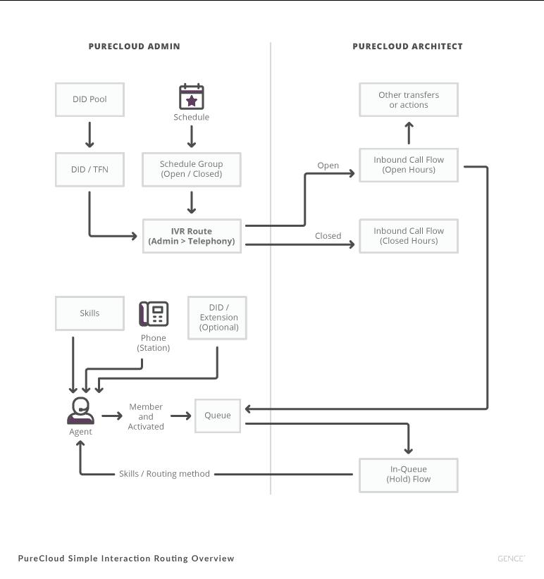 Architect-Diagrama