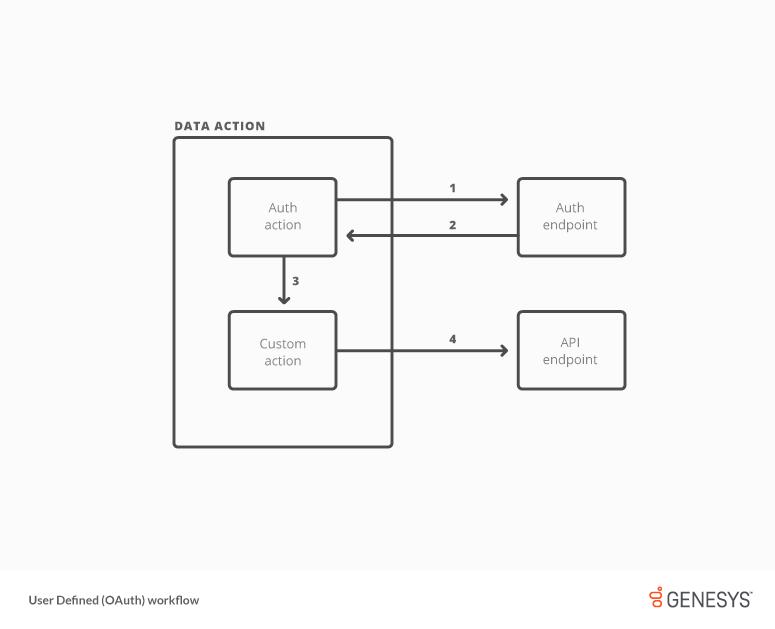 Flujo de trabajo para tipo de credencial definido por el usuario (OAuth)